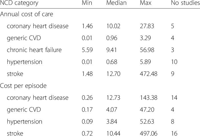 Nível de colesterol cresceu em países com população de baixa renda